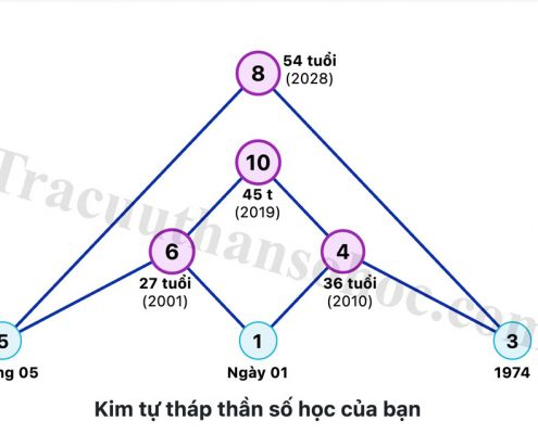 kim tự tháp thần số học